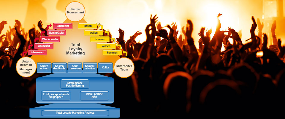 Total Loyalty Marketing Schema
